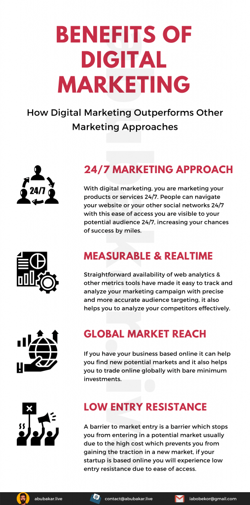 Benefits of the digital marketing